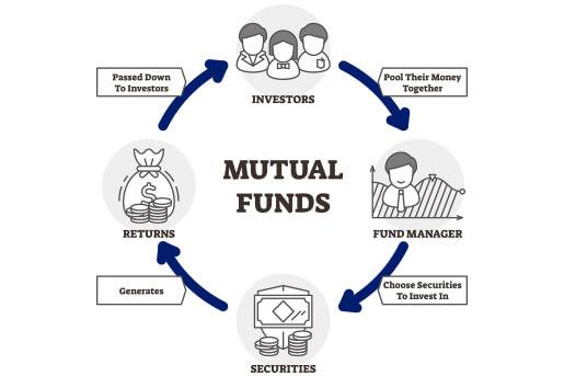 fund mutuals