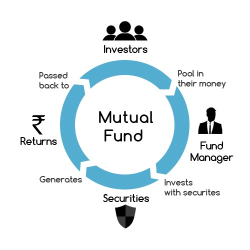 mutual-funds type